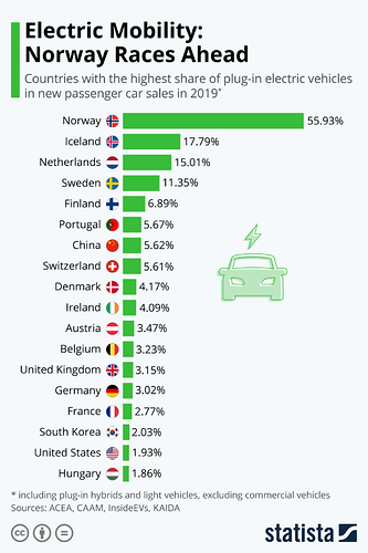 Infographic: Electric Mobility: Norway Races Ahead | Statista
