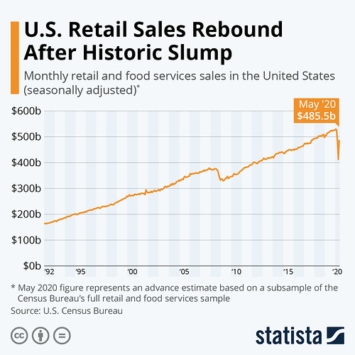 Infographic: U.S. Retail Sales Rebound After Historic Slump | Statista